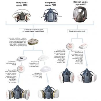 Полумаска защитная 3М серии 6000: купить в Москве и Санкт-Петербурге